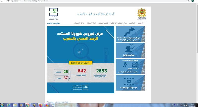 تسجيل 40 حالة مؤكدة بالاصابة بفيروس كورونا ـ كوفيد19 ـ بالمغرب بانخفاض يصل الى حوالي 50 في المائة مقارنة مع بداية الأسبوع