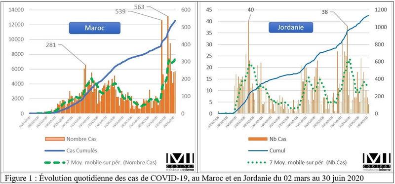 COVID-19 comparaison entre le Maroc et la Jordanie après une année de la pandémie