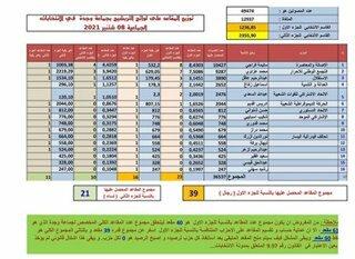 نتائج الانتخابات الجماعية بوجدة…امام اشكال قانوني يتعلق باختفاء المقعد رقم 61