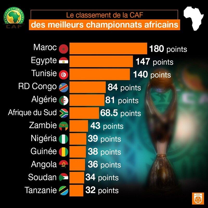 البطولة الاحترافية المغربية أفضل الدوريات الإفريقية